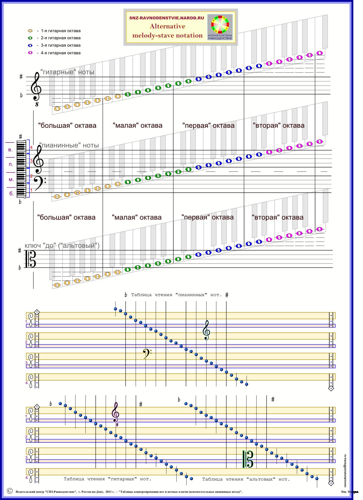 СКРИПИЧНЫЕ КЛЮЧИ - таблица перевода нот на пианинный нотный стан.