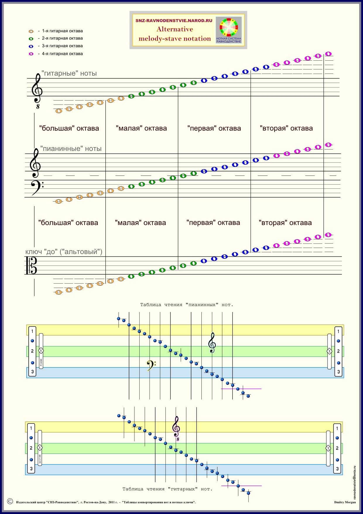 Нотныe ключи (скрипичный, гитарный, басовый, альтовый) и таблица