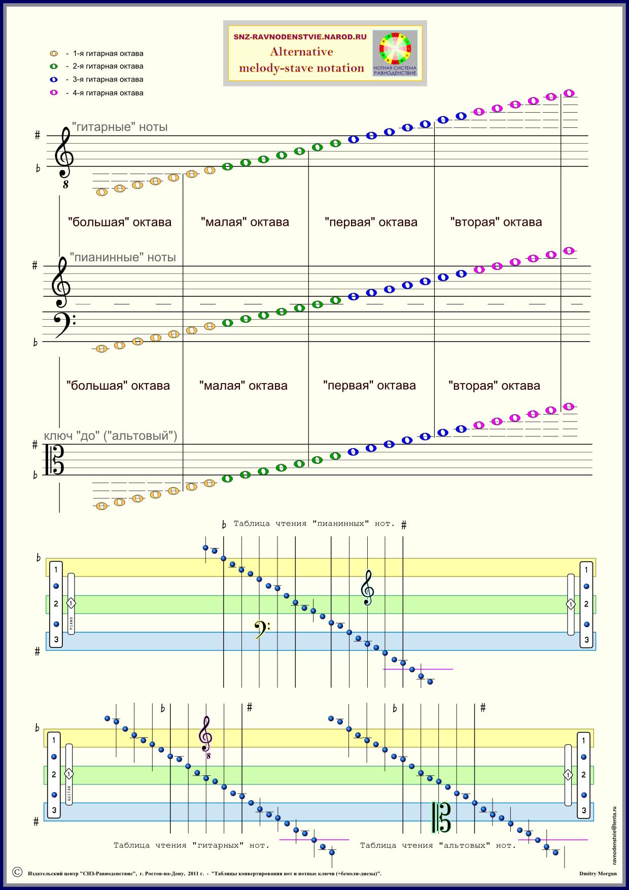 Игра на Пианино Урок